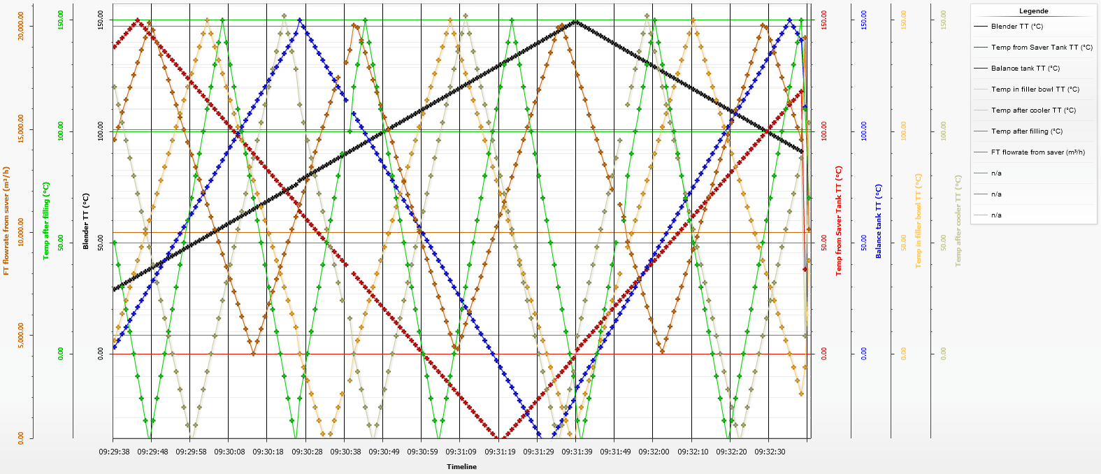 dragon.PDA Graph